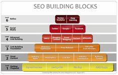 White Hat SEO 101 SEO Building Blocks