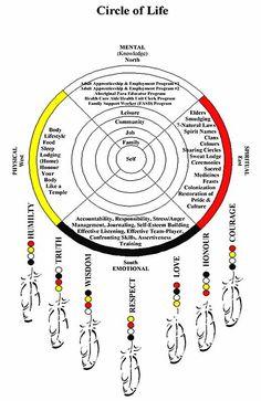 Circle of Life: