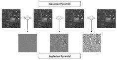 laplacian of gaussian에 대한 이미지 검색결과