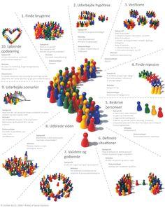 10 steps to personas #lenenielsen