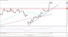 Crude Oil Prices Update: WTI & Brent Crude Bursting Higher - http://www.fxnewscall.com/crude-oil-prices-update-wti-brent-crude-bursting-higher/1938885/