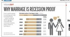 India's Wedding Sector's has grown into a Rs 3 lac crs + Market