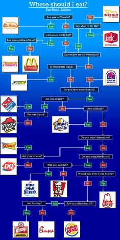 Best Way To Decide Where To Eat -   I LOVE FLOW CHARTS!!!