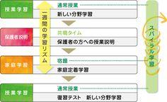 馬渕教室 2ちゃんねる 2013 2015 2016 2017 もえぎ会 小学校受験コース|スケジュール:週間学習スケジュール