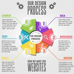 Glasgow Graphic Design Company Glasgow Web Design
