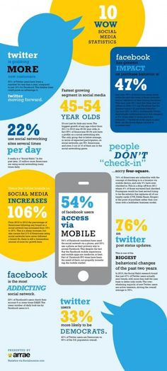 I love infographics! Statistics with a story - Social Media is the place to be with your business today - bamik.com