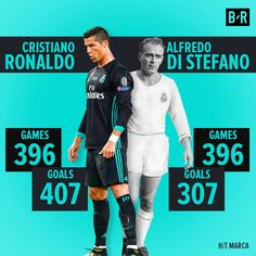 Ronaldo equals Di Stefano in matches played having scored 100 more goals.