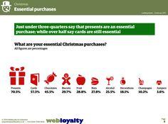 ¿Cuáles serán las compras esenciales de los británicos estas Navidades 2014? extraído del estudio Christmas Retail http://www.webloyaltyuk.com/2014/12/09/looking-ahead-christmas-spending-trends-uk/