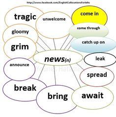 Collocations with the word 'news'.
