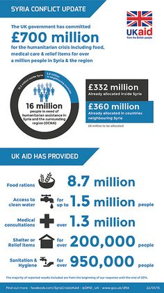 Syria crisis infographic: UK aid key stats as of 22 January 2015 | by DFID - UK Department for International Development