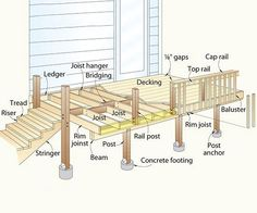 A deck is essentially an outdoor floor supported by a frame, posts, and footings secured in the grou Deck Stairs, Deck Railings, Deck Footings, Decking, Railing Ideas, Patio Plan, Deck Building Plans, Building A Deck Frame, Wood Deck Plans
