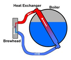 Understanding and Preventing Thermosyphon Stall Cafe Barista, Coffee Machines, Coffee Roasting, Espresso Machine, Coffee Shop, Gadgets, Tech, Passion, Tools