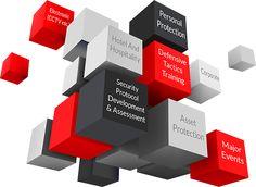 Strategic Security Planning