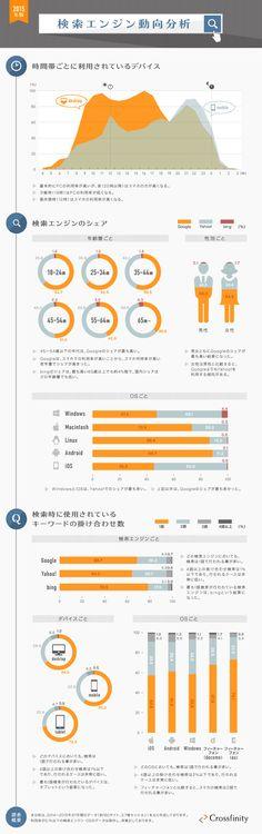 検索エンジン動向分析 | infographic.jp − インフォグラフィックス by econte