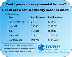 BeachBody Coach Earning..... This is no Joke!! It's for real. I love being a Team Beachbody Coach!  Beachbody programs and supplements are life changing!   and let me be your coach and help you reach your goals! ;)