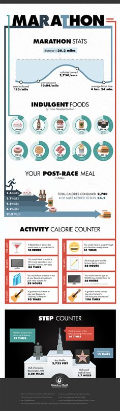 Marathon Stats. These are fun to look at to see what you eat versus what you'd have to do to burn it off.