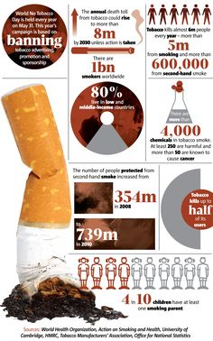 World No Tobacco Day infographic: The numbers behind smoking cigarettes Quit Smoking Motivation, Quit Smoking Tips, Smoking Kills, Anti Smoking, Giving Up Smoking, Smoking Campaigns, Nicotine Withdrawal Symptoms, World No Tobacco Day, Oral Cancer