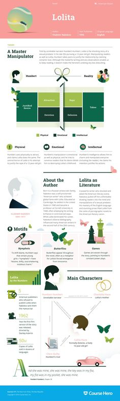 This 'Lolita' infographic from Course Hero is as awesome as it is helpful. Check it out!