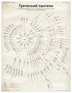 Инфографика о древнегреческих богах