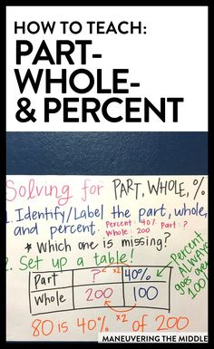 Part, whole, and percent problems can be a problem for teachers to teach! Here are ideas for implementation and tips to help every student master the skill. Middle School Teachers, Middle School Science, Math Math, Multiplication, Fractions, Math Games, Maths, Problem Solving Model, Common Core Math Standards