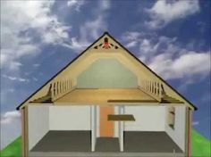 loft conversions Attics are the least expensive way to add equity to your home. Many homes have potential living space in the attic that will increase the equity in your home. Attic Bedroom Small, Attic Bedroom Designs, Attic Bedrooms, Attic Design, Attic Spaces, Attic Bathroom, Attic Truss, Attic Loft, Loft Room