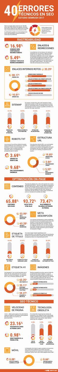 40 errores técnicos en SEO según estudio de SEMRush 2017. Infografía en español. #CommunityManager