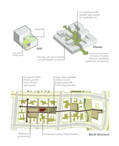 Image 3 of 25 from gallery of A Vision Plan for the Dead Sea / Sasaki Associates. Housing and block strategy responds to culture and climate