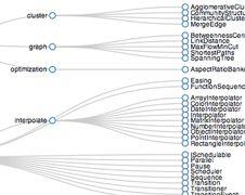 Data driven web library D3.js