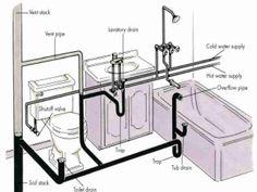 Bathroom Drain Plumbing Minimalist how to remove, replace a bathtub - plumbing, drain, bathroom