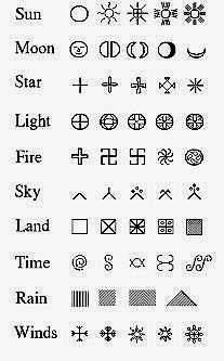 A handful of Berber symbols and their meaning.