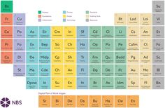 the-nbs-periodic-table-of-bim