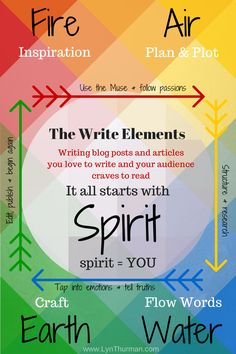 The Write Elements - A printable guide to weaving your word magic with the elements.