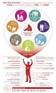 Jakie znaczenie ma Pakt dla Kultury? – Infografika dla Obywatelekultury.pl