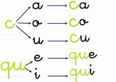 uso de la C y la Q