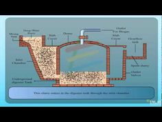 Fixed dome type biogas plant - YouTube