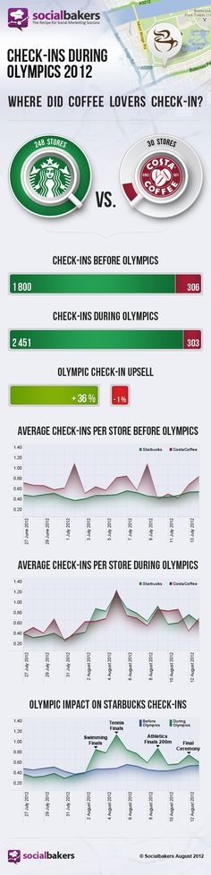 Olympic Games Boosted Starbucks Check-Ins By 36% - Socialbakers