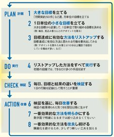 高速PDCAの8つのステップ Happy Words, Busy At Work, Study Tips, Business Tips, Cool Words, Planer, Life Hacks, Infographic, Knowledge