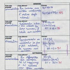 didattica matematica scuola primaria: Termini e proprietà dell'addizione e della sottrazione - classe quinta