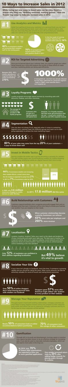 Sales and Marketing in 2012