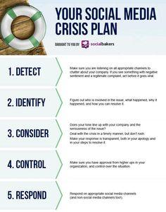 Plan para crisis en redes sociales