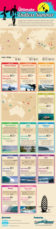 #Cristina #Gambaccini #CristinaGambaccini #Infographic #Visualization Infographic about where to go Surfing at Any Given Time with a map showing the places. - Cristina Gambaccini