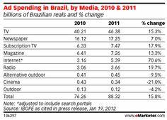 Ad Spending in Brazil by Media 2010 & 2011 (eMarketer, Jan 2012)