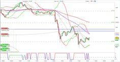 Placements financiers Forex: EUR USD 29.12.2015