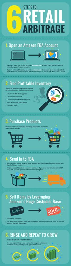 We're breaking retail arbitrage - the business of buying low and selling high - down in 6 simple steps with this infographic.