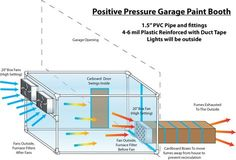 Garage paint booth. A few questions concerning the design and safety - Hot Rod Forum : Hotrodders Bulletin Board