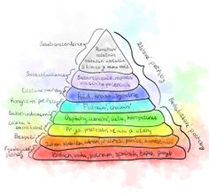 Abraham Maslow - pyramida potřeb #pyramidapotřeb #pyramidofneeds #maslow #maslowpyramid