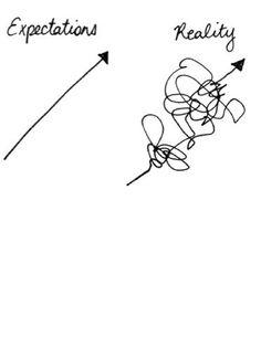 Reality vs. Expectations