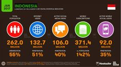 Indonesian e-commerce growth hinges on deep learning and retargeting | Retail Tech Innovation | Enterprise Innovation