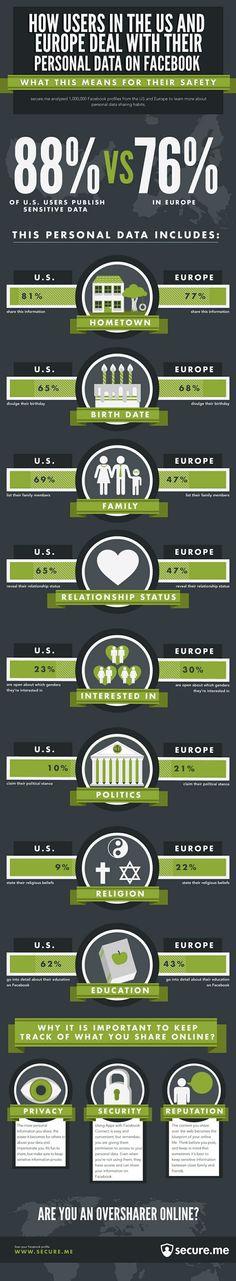 Privacy su Facebook e condivisione dei dati personali – #infographic