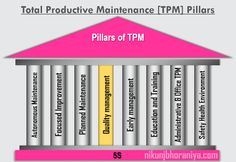 TPM Total Productive Maintenance is a systematic approach to maintain and improve the performance of the process with safety and product quality. Tpm Total Productive Maintenance, Cross Functional Team, How To Motivate Employees, Kaizen, Productivity, Management, How To Plan, Education, Knowledge